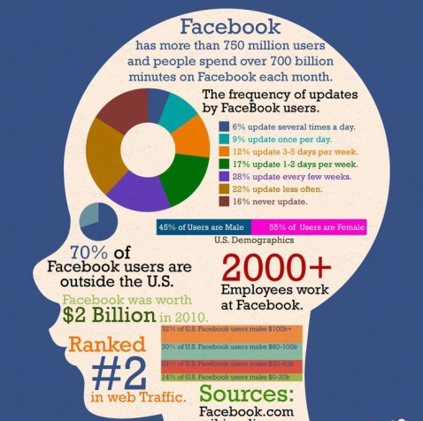 Facebook Facts 3